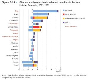 Figure 3.19 Change in oil production