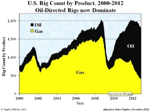 USA_riggcount_2012_Oil_Gas