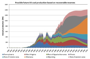 Coal_Production_USA