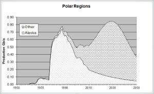 Oil in the Polar region